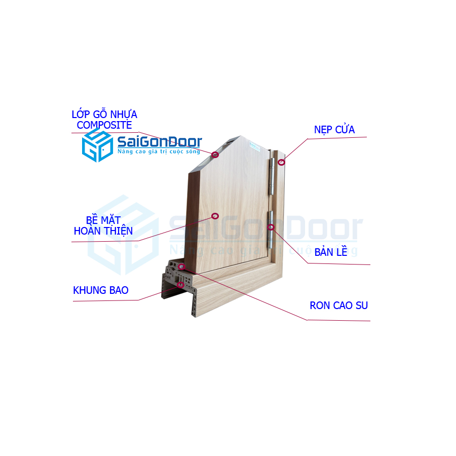 Cấu tạo mặt cắt cửa nhựa gỗ Composite
